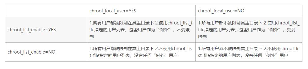 chroot权限设置关系图.png