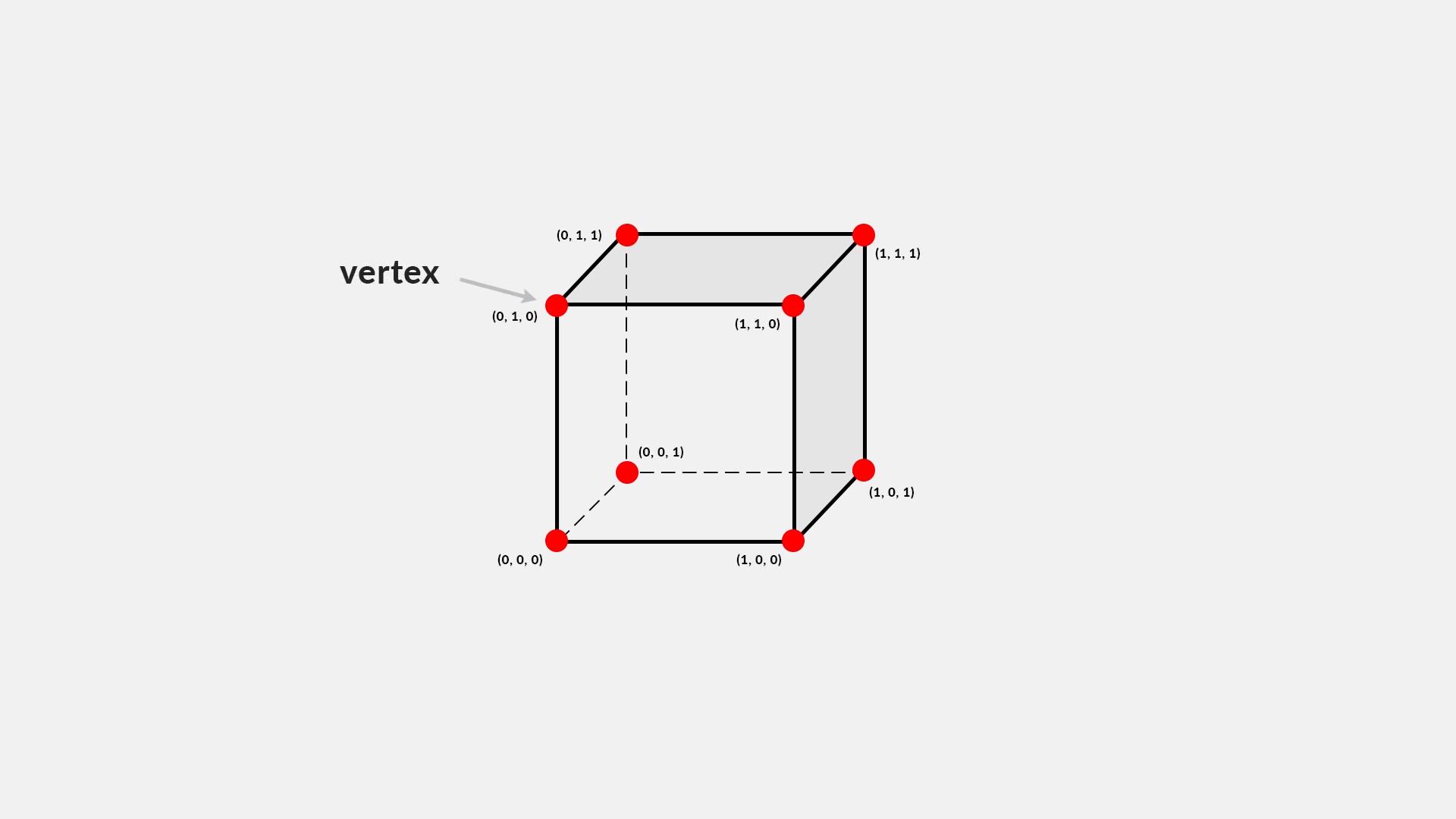 Unity 3D进阶教程分享】EndlessTerrain无限地形搭建第一节:解析顶点和