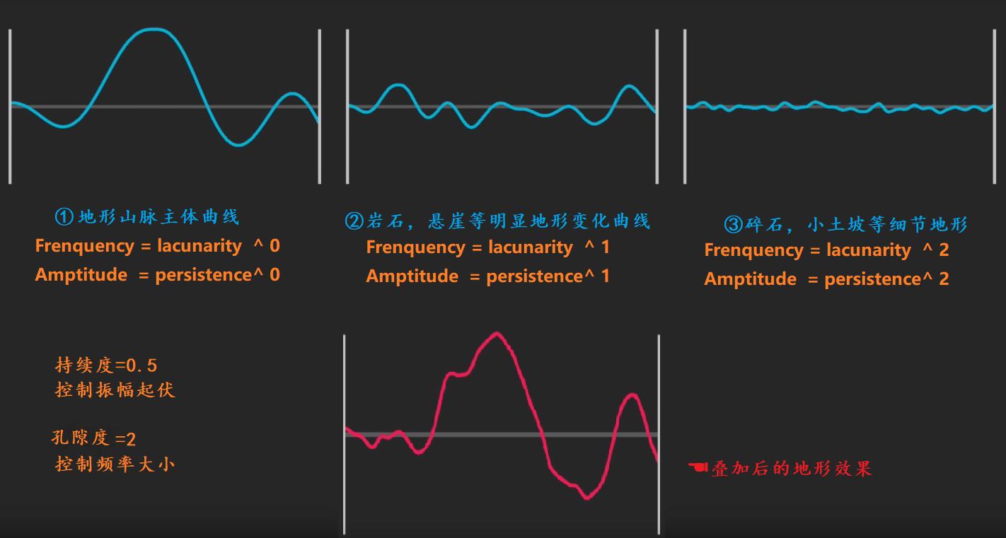柏林噪音基本波形叠加最终效果.png