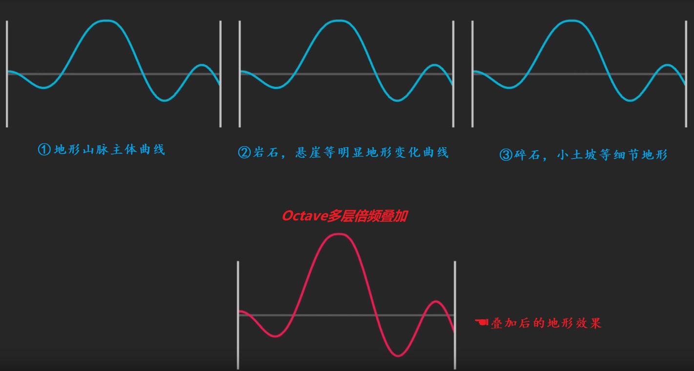 柏林噪音基本波形叠加.png