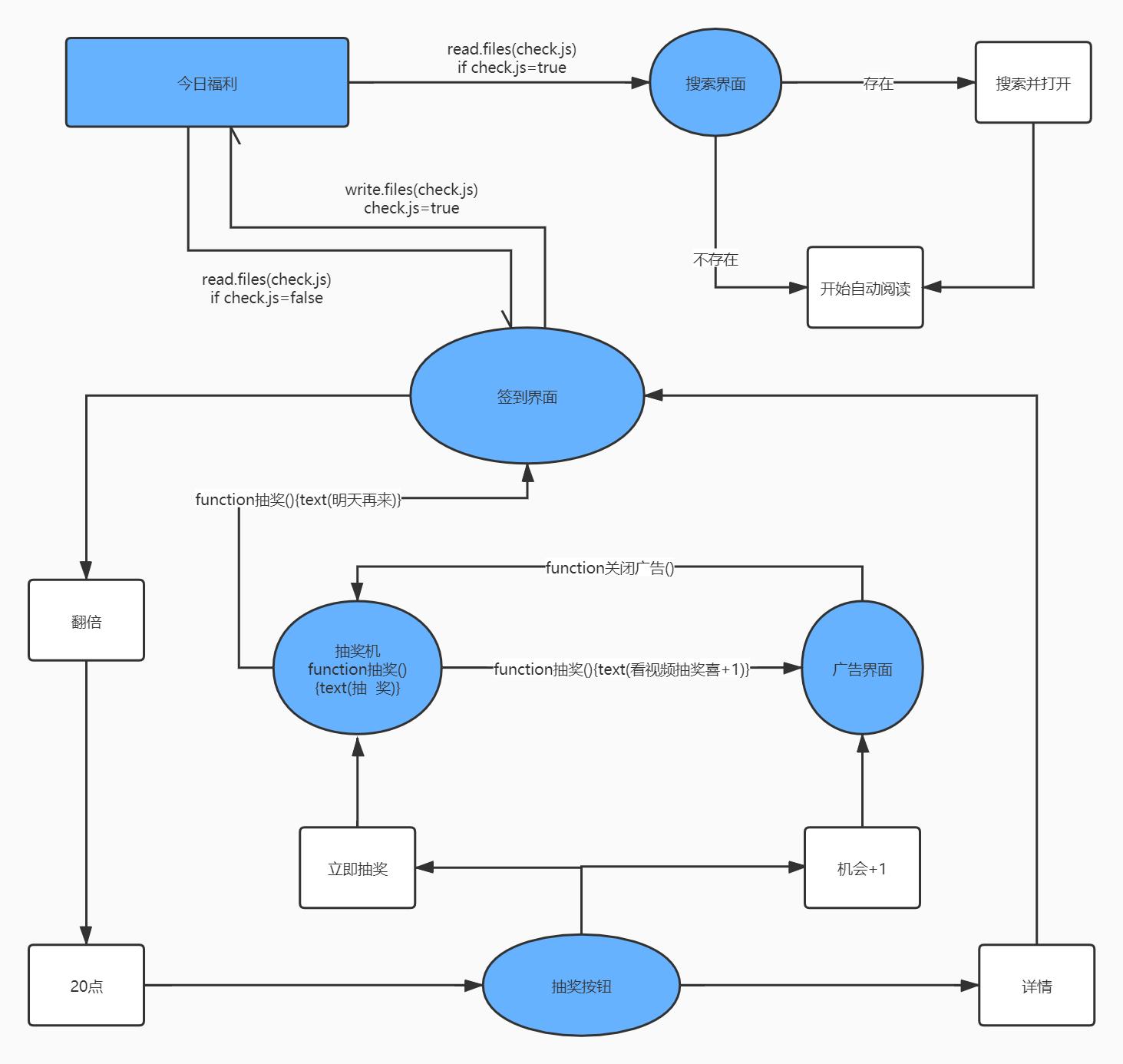qidian_function_logic.jpg